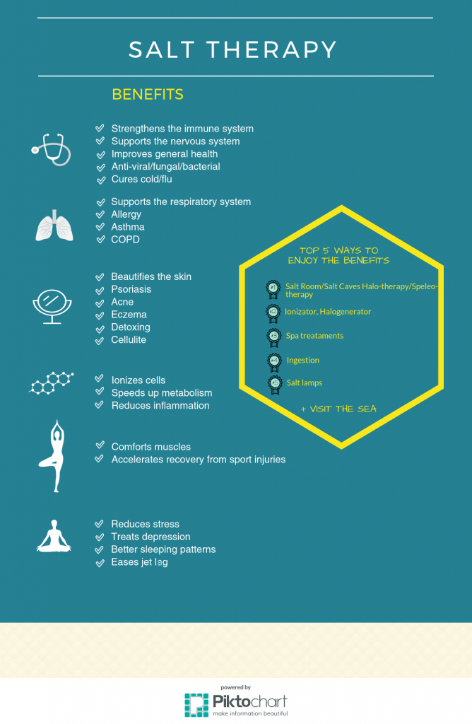 Salt Therapy – Infographic – EuropeSpa