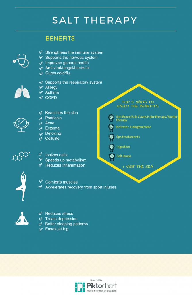 Salt Therapy – Infographic – EuropeSpa